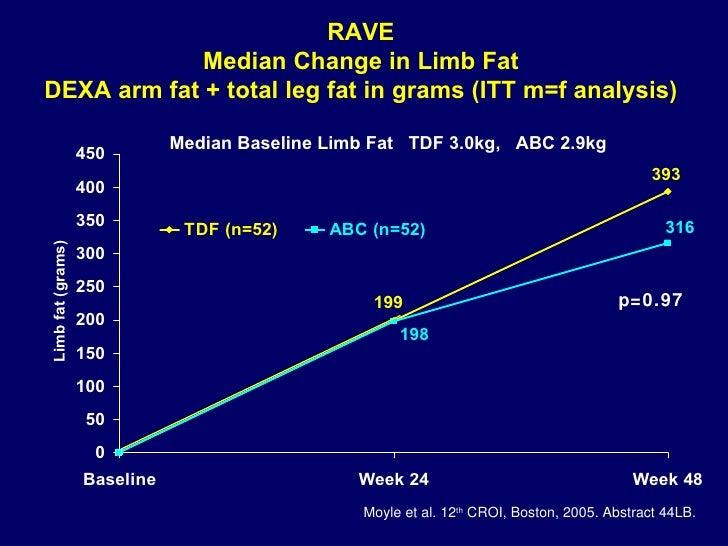 RAVE Median Change in Limb Fat DEXA arm fat + total leg fat in grams (ITT m=f analysis) Median Baseline Limb Fat  TDF 3.0k...