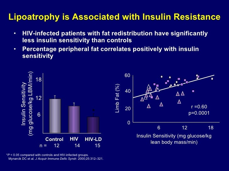 Lipoatrophy is Associated with Insulin Resistance <ul><li>HIV-infected patients with fat redistribution have significantly...