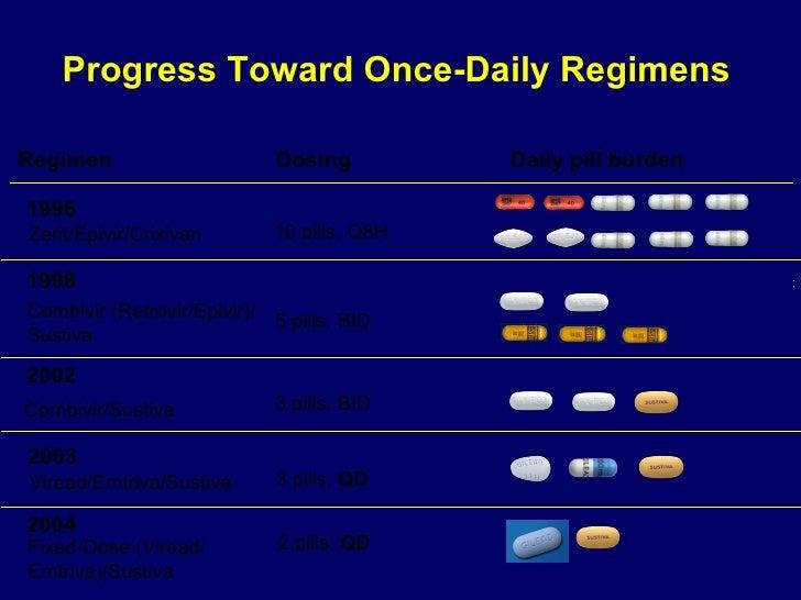 Progress Toward Once-Daily Regimens Dosing Daily pill burden Regimen 1996 Zerit/Epivir/Crixivan 10 pills, Q8H 2002 3 pills...