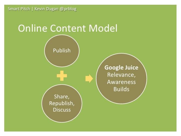 Smart Pitch   Kevin Dugan @prblog        Online Content Model                      Publish                                ...