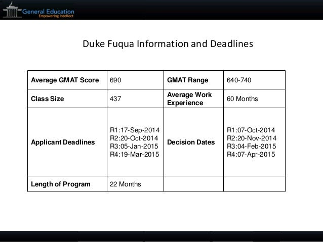 duke fuqua mba 2010 essays Business schools have published admission essay topics for 2010-2011 duke – fuqua schools of business three essay questions must be completed before submitting your application.