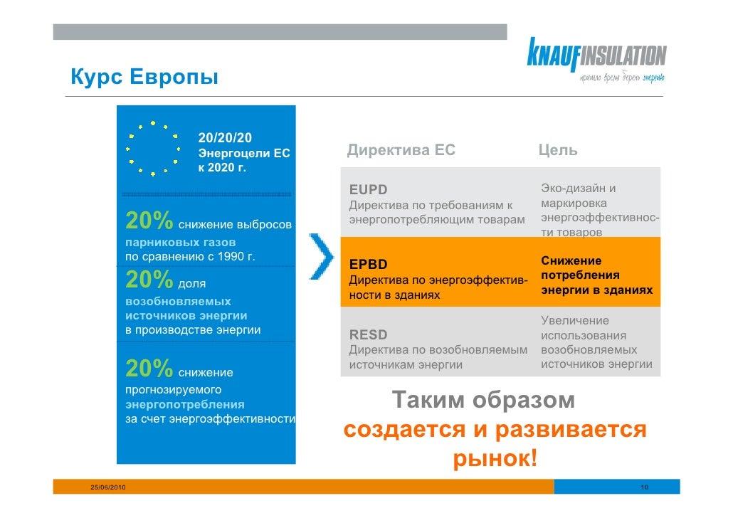 Курс Европы                        20/20/20                       Энергоцели ЕС     Директива ЕС                   Цель   ...