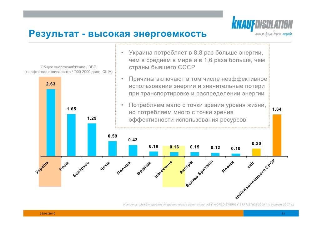 Результат - высокая энергоемкость                                                           • Украина потребляет в 8,8 раз...