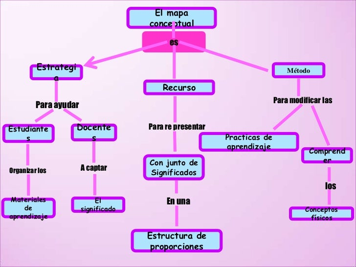 El mapa                                     conceptual                                           es         Estrategi     ...