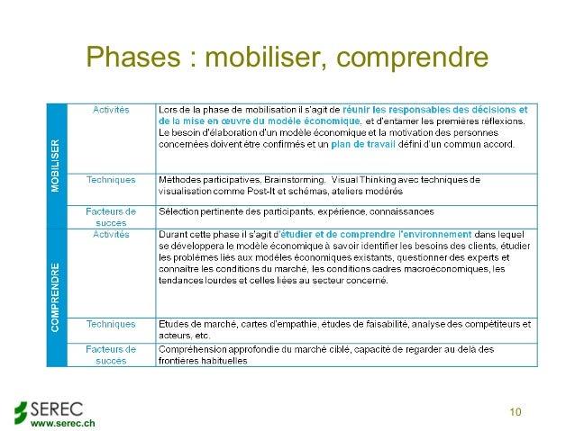 www.serec.chPhases : mobiliser, comprendre10