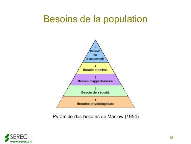 www.serec.ch15Besoins de la populationPyramide des besoins de Maslow (1954)