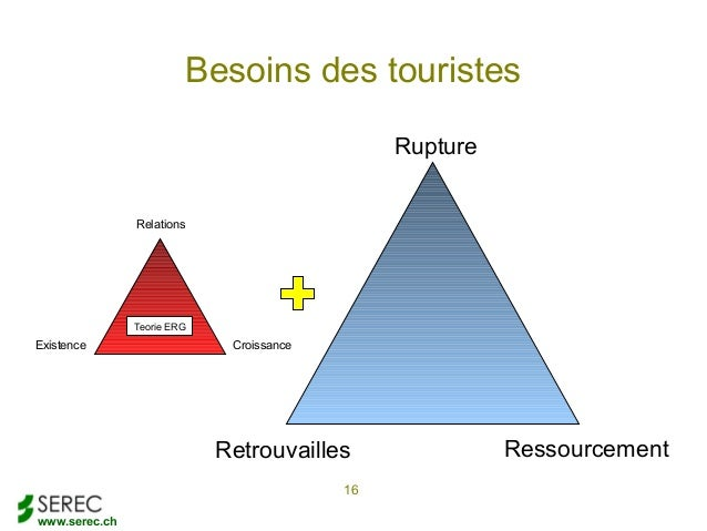 www.serec.chBesoins des touristes16RuptureRessourcementRetrouvaillesExistenceRelationsCroissanceTeorie ERG