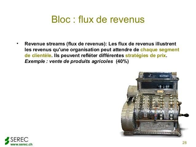 www.serec.chBloc : flux de revenus• Revenue streams (flux de revenus): Les flux de revenus illustrentles revenus quune org...