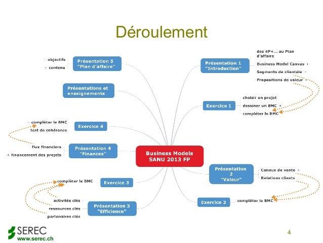 www.serec.chDéroulement4