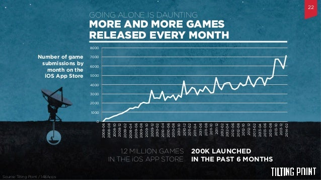 Til$ng	   Point	   Confiden$al	    MORE AND MORE GAMES RELEASED EVERY MONTH GOING ALONE IS DAUNTING Number of game submissi...