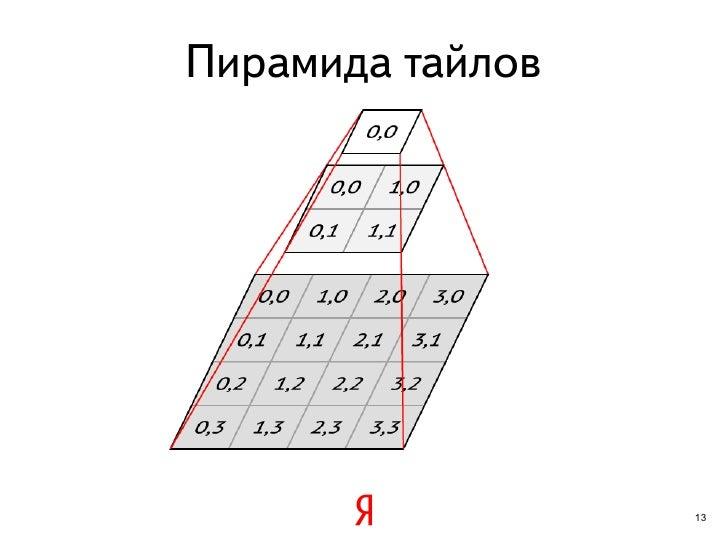 Пирамида тайлов                  13