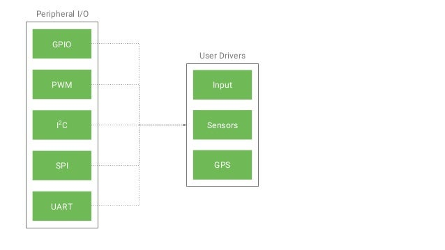 dependencies { compile 'com.google.android.things.contrib:driver-button:...' } ButtonInputDriver inputDriver = new ButtonI...