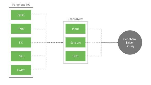 Google's IoT Developers Community https://g.co/iotdev Google's IoT Solutions https://iot.google.com Android Things SDK htt...