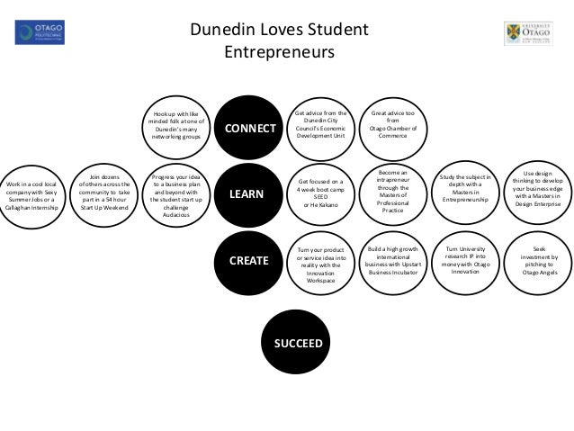 Dunedin Loves Student Entrepreneurs  Hook up with like minded folk at one of Dunedin's many networking groups  Work in a c...