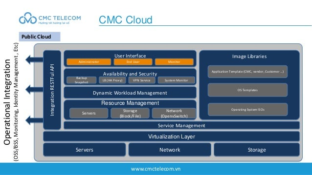 www.cmctelecom.vn CMC Cloud Public Cloud Availability and Security Servers Network Storage Virtualization Layer Service Ma...