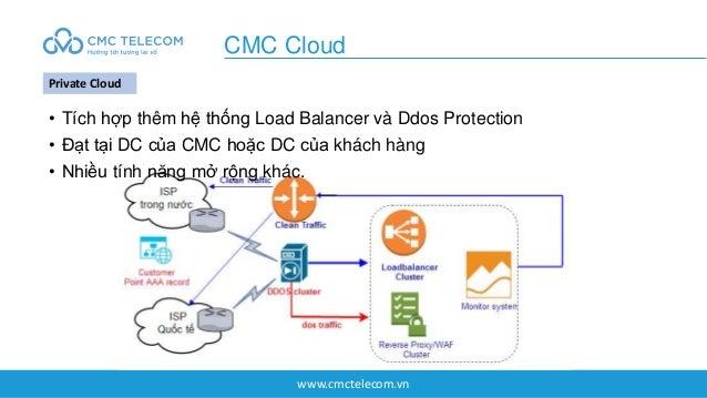 www.cmctelecom.vn CMC Cloud Private Cloud • Tích hợp thêm hệ thống Load Balancer và Ddos Protection • Đạt tại DC của CMC h...