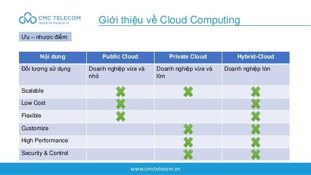 www.cmctelecom.vn Giới thiệu về Cloud Computing Ưu – nhược điểm Nội dung Public Cloud Private Cloud Hybrid-Cloud Đối tượng...