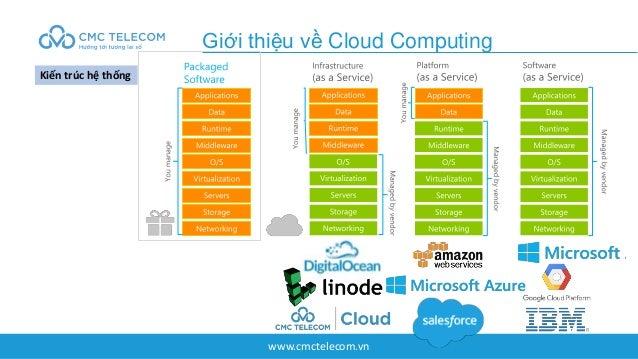 www.cmctelecom.vn Giới thiệu về Cloud Computing Kiến trúc hệ thống