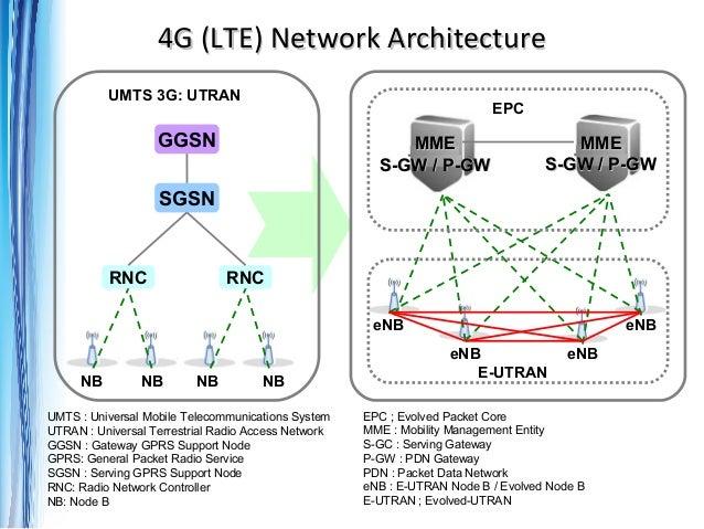 Dunia kerja telekomunikasi seluler for indonesia belajar for 4g network architecture