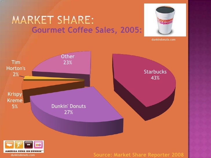 marketing mix of dunkin donut One company heeding the call is dunkin' donuts china consumer behavior design distribution ecommerce education ethics food global marketing google innovation manufacturing marketing marketing mix market research market segmentation mobile devices packaging pricing product.