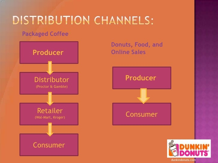 marketing dunkin donuts Digital media and mobile screens are core to dunkin' donuts marketing, but it pays to remember the basics, according to john costello, dunkin' brands president-global.