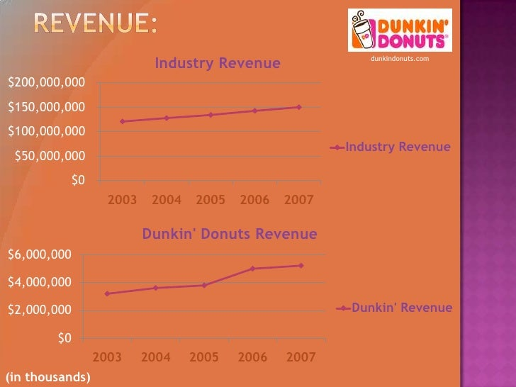 dunkin donuts code of ethics analysis