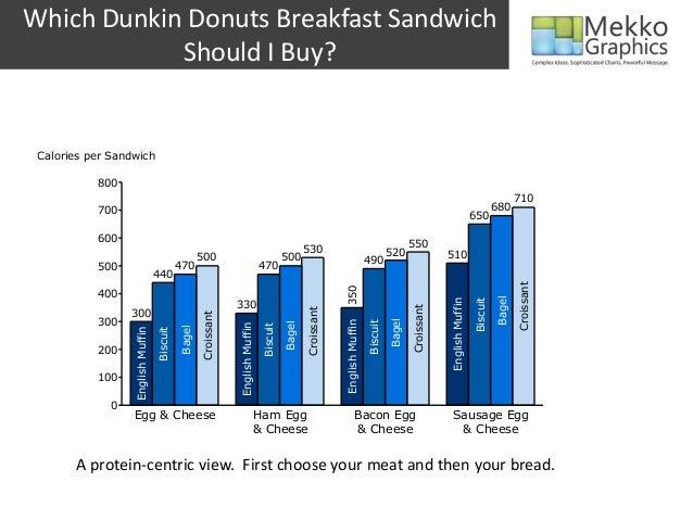Donuts breakfast sandwich calories