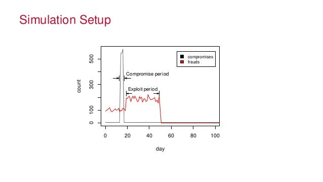© 2014 MapR Technologies 34 Simulation Setup 0 20 40 60 80 100 0100300500 day count Compromise period Exploit period compr...
