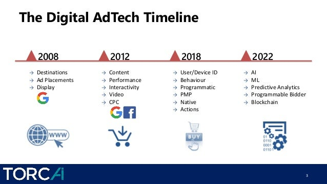 Beyond the Google and Facebook Duopoly Slide 3