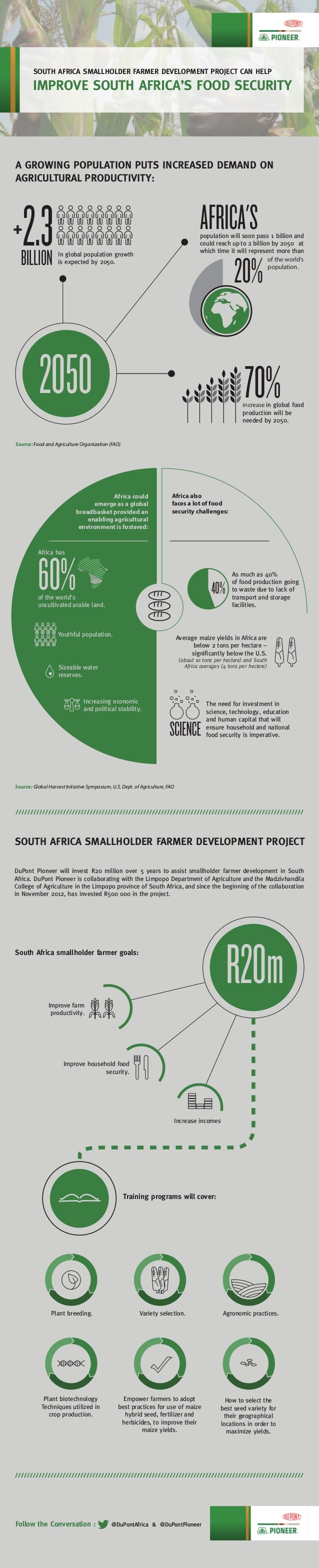 A GROWING POPULATION PUTS INCREASED DEMAND ON AGRICULTURAL PRODUCTIVITY: Improve farm productivity. SOUTH AFRICA SMALLHOLD...