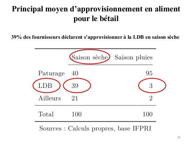 Principal moyen d'approvisionnement en aliment pour le bétail 16 39% des fournisseurs déclarent s'approvisionner à la LDB ...