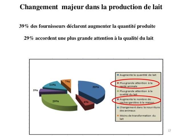 Changement majeur dans la production de lait 17 39% des fournisseurs déclarent augmenter la quantité produite 29% accorden...