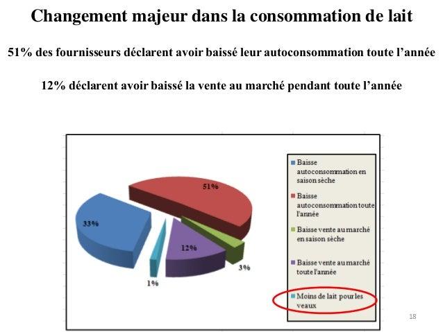 Changement majeur dans la consommation de lait 18 51% des fournisseurs déclarent avoir baissé leur autoconsommation toute ...