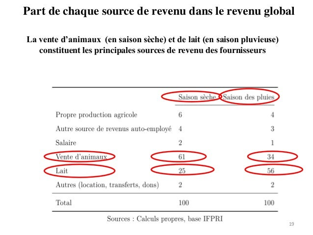 Part de chaque source de revenu dans le revenu global 19 La vente d'animaux (en saison sèche) et de lait (en saison pluvie...
