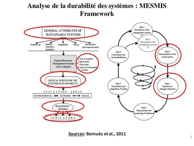 Analyse de la durabilité des systèmes : MESMIS Framework 6 Sources: Bernuès et al., 2011
