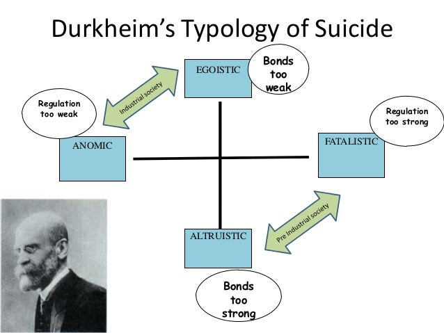 durkheim types of suicide in society Durkheimian concepts to studies of suicide terrorism durkheim's study and classification of types of suicide provide  is part of a society durkheim argues.