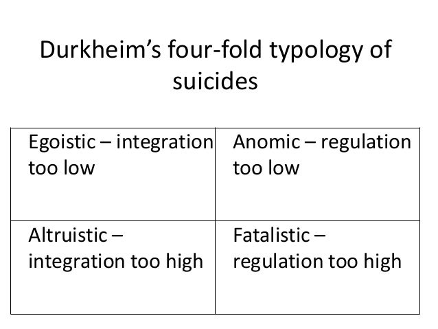 durkheim and suicide essay Durkheim's theory of suicide is cited as a monumental landmark in which conceptual theory and empirical research are brought together durkheim's book suicide is an analysis of a phenomenon regarded as pathological, intended to throw light on the evil which threatens modern industrial societies, that is, anomie.
