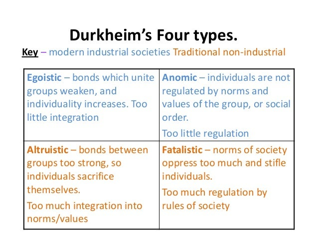 Durkheims Theory of Anomic Suicide