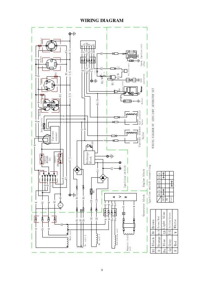 northstar generator wiring diagram wiring diagram online northstar generator wiring diagram wiring diagram origin coleman generator wiring diagram duromax generator wiring diagram wiring