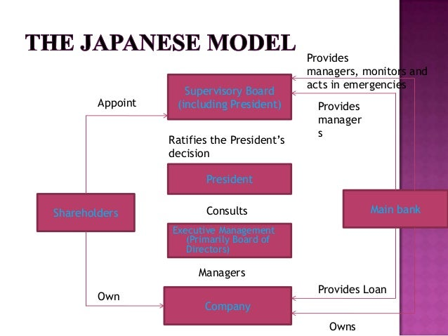 corporate governance us model japan model Corporate governance has come under intense scrutiny in japan since the collapse of the asset bubble in the early 1990s one underlying factor was the drop in.