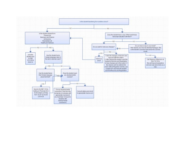 DU S.O.A.R. Advising Flowchart Jan. 2013