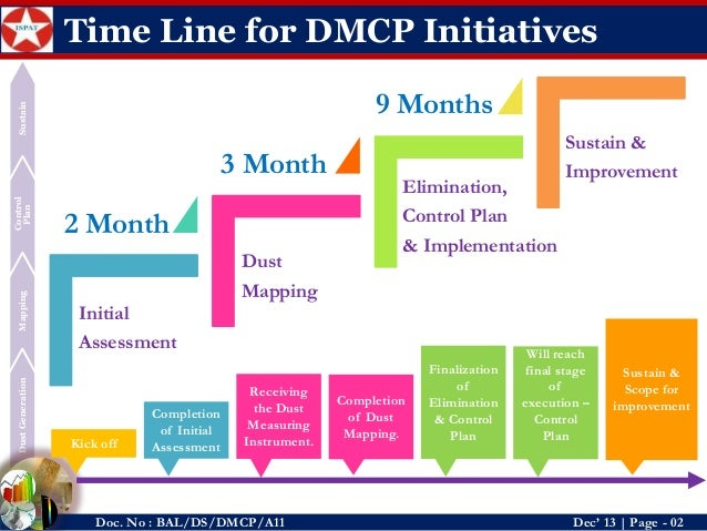 Dust Mapping And Control Plan - Dmcp By_Deepak Kumar Sahoo