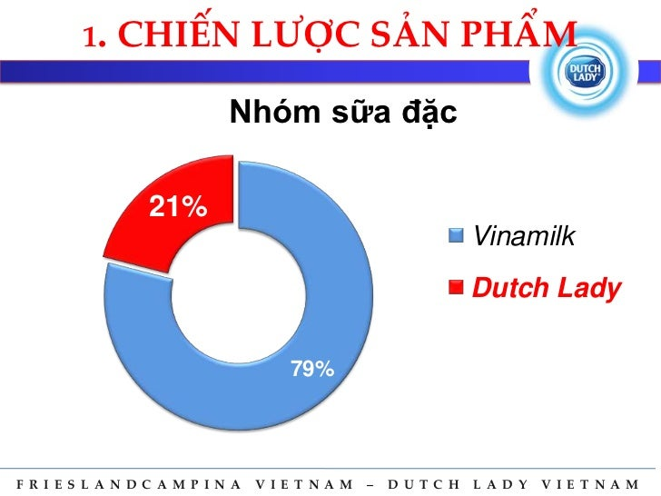 dutch lady marketing mix 6 marketing & advertising contacts that work at  supplied more than 15-billion high-quality milk units every year with many favorite brands such as dutch lady,.