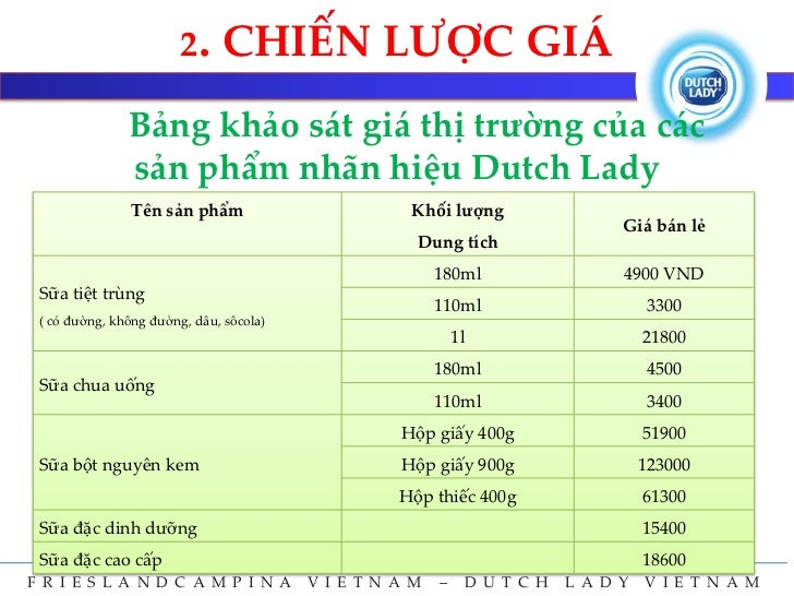 dutch lady marketing mix Competitor analysis dutch lady is an international brand dutch lady company came to vietnam in 1994 it has easily dominated the milk market without making noisy marketing.