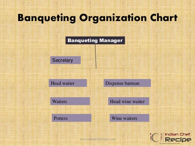 duties and responsibilities of banquet manager 1 duties 2 - Banquet Manager Job Description