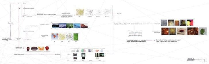 Laminas concepto , desarrollo y Génesis formal Minga