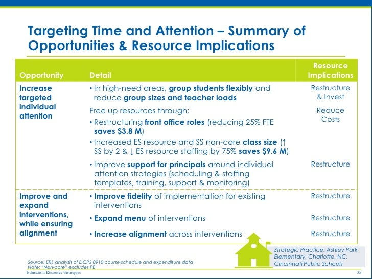 Realigning Resources for District Success - Duval County ...
