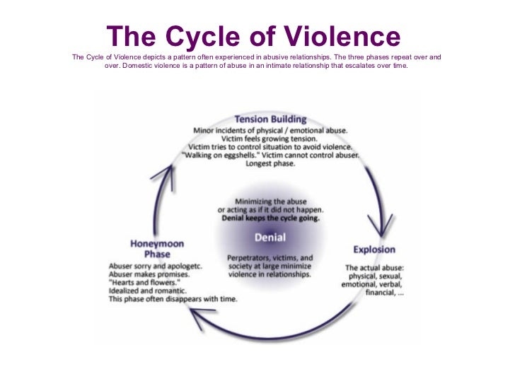 looking at the history of domestic violence social work essay [tags: punishment, social change, domestic violence]:: a brief history of social work following on from methods the essay will take a look at social work.