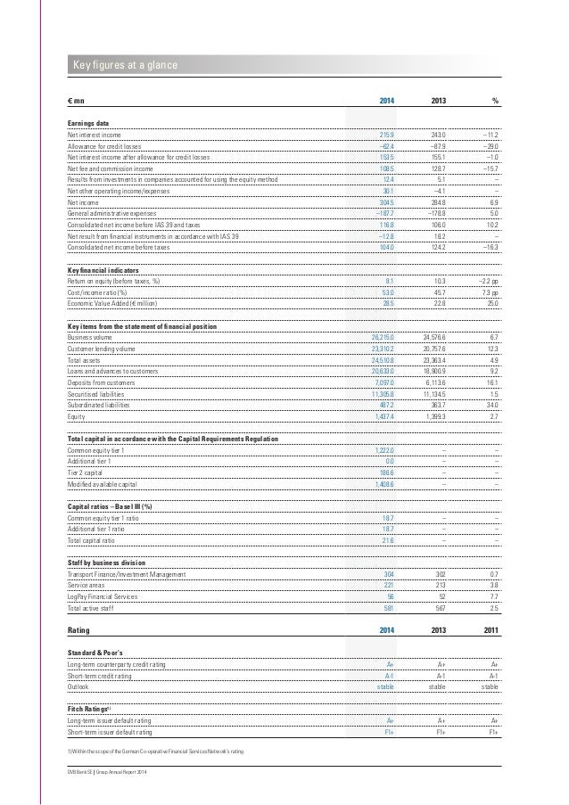 DVB Bank SE | Group Annual Report 2014 Key figures at a glance € mn 2014 2013 % Earnings data Net interest income 215.9 24...