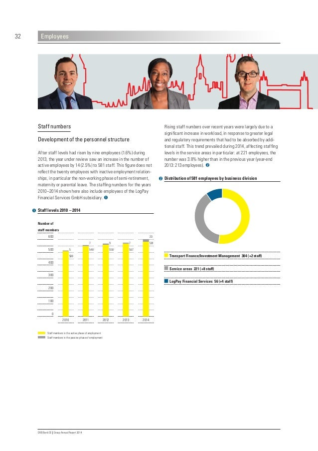 36 DVB Bank SE | Group Annual Report 2014 Employees Professional experience of our staff Experience in transport finance –...